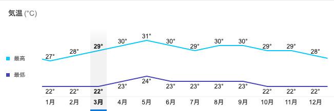 セブ島の平均気温グラフ