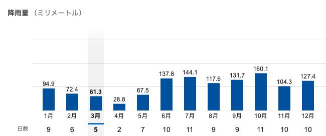 セブ島の平均降水量グラフ